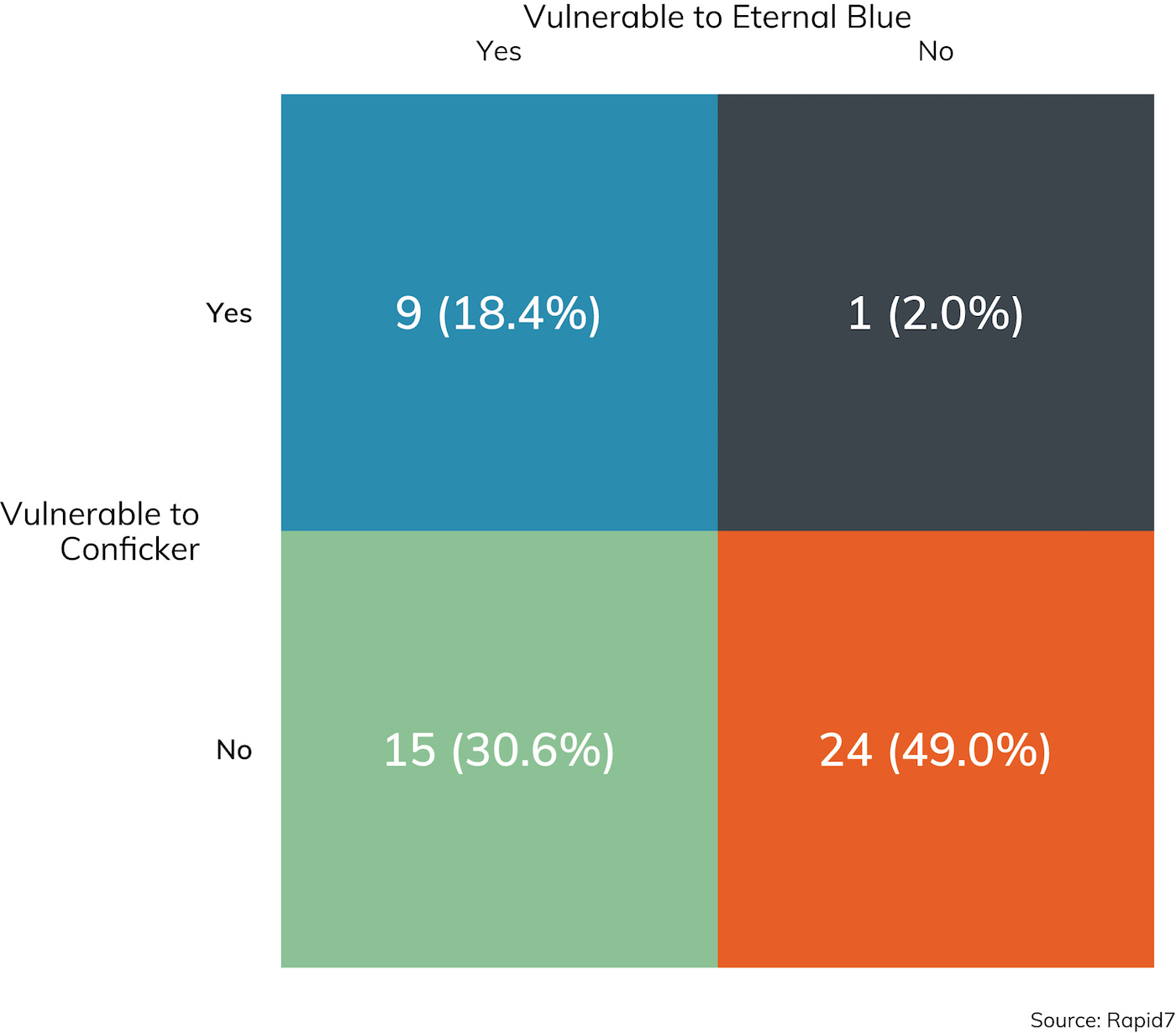 Figure 9: Were any hosts vulnerable to EternalBlue and/or Conficker? (Count reflects only available responses.)