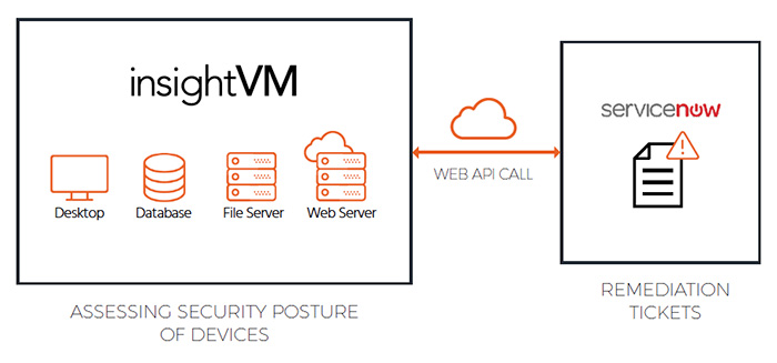 Rapid7 InsightVM & ServiceNow ITSM  Integration