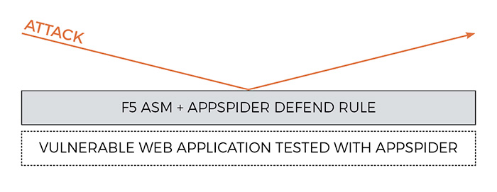 F5 and AppSpider Integration