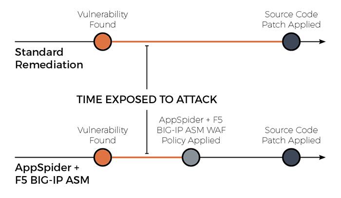 F5 BIG-IP and AppSpider Integration Diagram