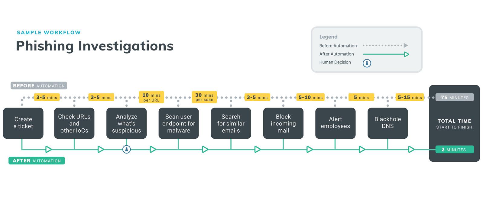rapid7-insightconnect-playbook-graphics_phishing-investigations.jpg
