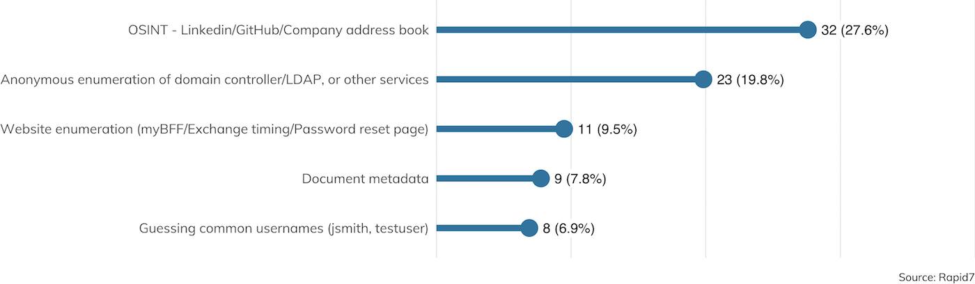 Abbildung 19: Wie haben Sie Benutzernamen gesammelt? (Datensatz enthält nur Aufträge, bei denen Zugangsdaten erfolgreich erbeutet wurden. Selten verwendete Methoden wurden ausgenommen.)