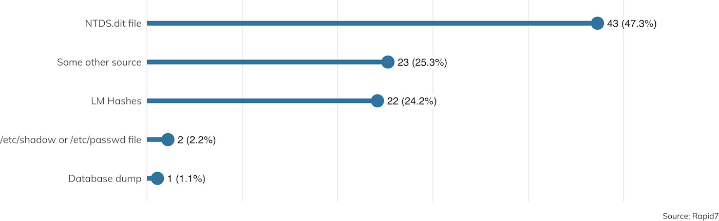 Abbildung 22: Welche Art von Hashes konnten Sie sammeln? (Datensatz enthält nur Aufträge, bei denen erfolgreich Hashes gesammelt wurden.)