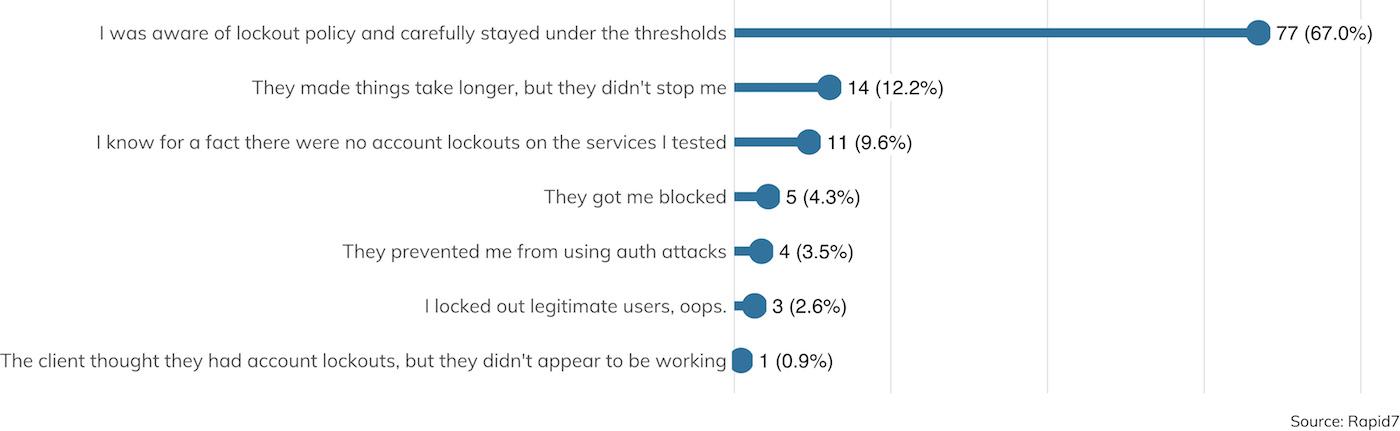 Abbildung 24: Status der Kontensperrungen (Datensatz enthält nur in Bezug auf Kontosperrungen eingegangene Antworten.)