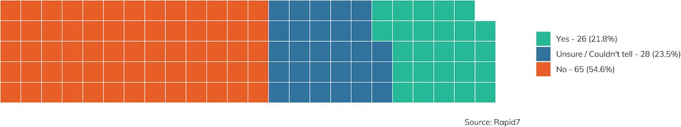 Abbildung 25: Wurde bei den getesteten Services Zwei-Faktor-Authentifizierung verwendet? (Datensatz ist beschränkt auf Aufträge, für die Antworten gegeben wurden.)