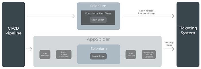 Rapid7 InsightAppSec & Selenium Integration