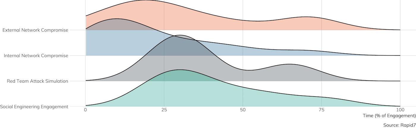 Abbildung 3: Für Planung und Sondierung aufgewendete Auftragszeit (Der gezeigte Datensatz betrifft nur die Aufträge, bei denen Details zur aufgewendeten Zeit angegeben wurden (n = 42))