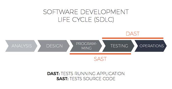 Rapid7 AppSpider Checkmarx CxSAST Integration - SDLC