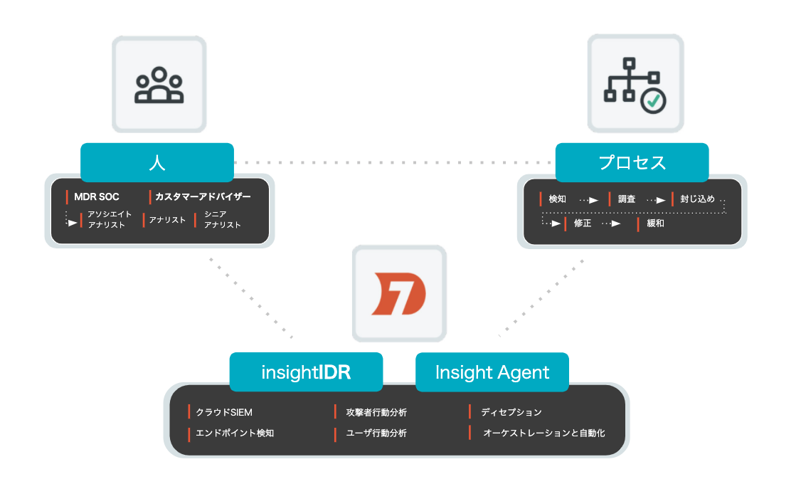 apid7-mdr-people-process-tech-image-Japanese.png