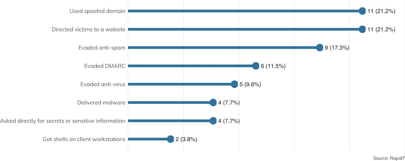 Abbildung 16: E-Mail-basiertes elektronisches Social Engineering: Was ist passiert? (Prozentwerte wurden auf der aggregierten Gesamtzahl der Versuche errechnet.)