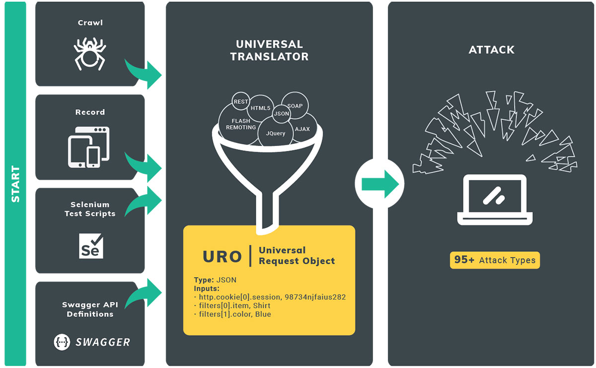 How It Works: The Universal Translator in Rapid7 InsightAppSec