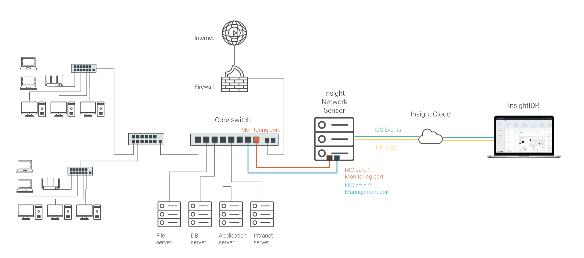 How InsightIDR monitors and analyzes network traffic