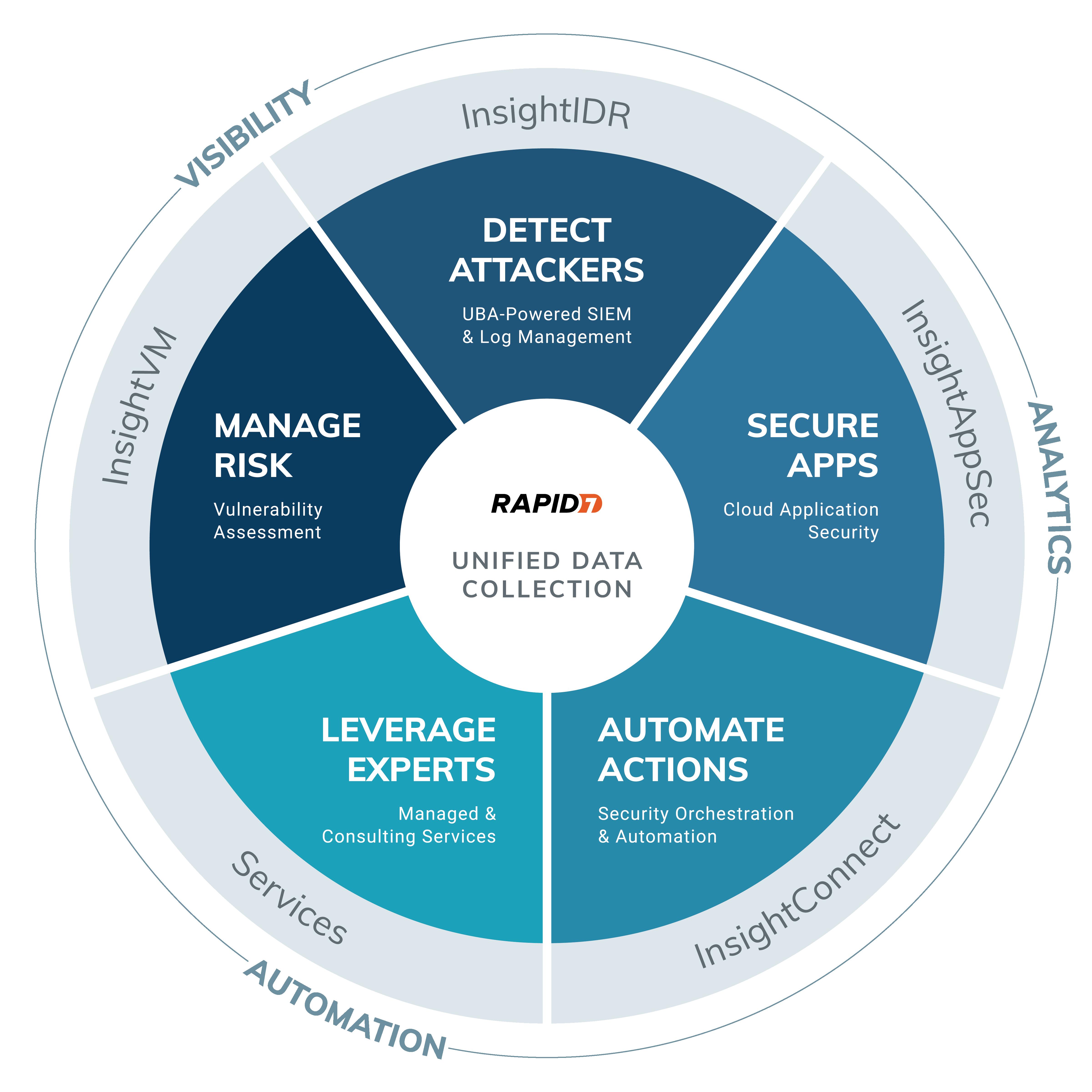 Rapid7 Cloud Security Solutions: The Insight Cloud Platform