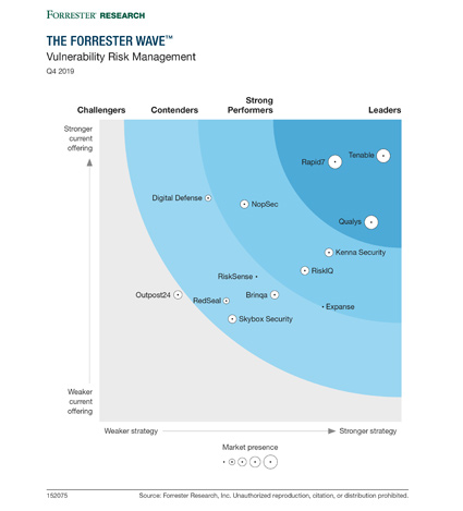 Rapid7 named a leader in the 2019 Forrester Wave for Vulnerability Risk Management