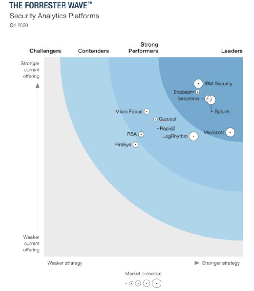 Rapid7 named a Strong Performer in the 2020 Forrester Wave for Security Analytics Platform