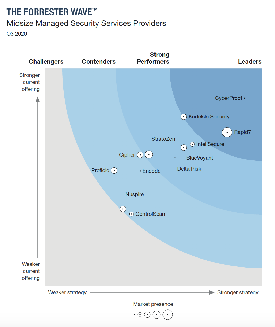 Rapid7 named a leader in the 2020 Forrester Wave for MSSPs