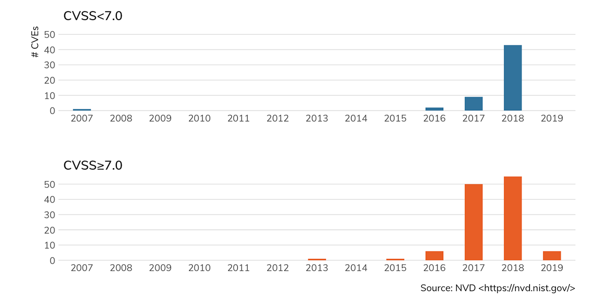 Figure 1: CWE-502 (Deserialization Vulnerabilities) by Year Published |