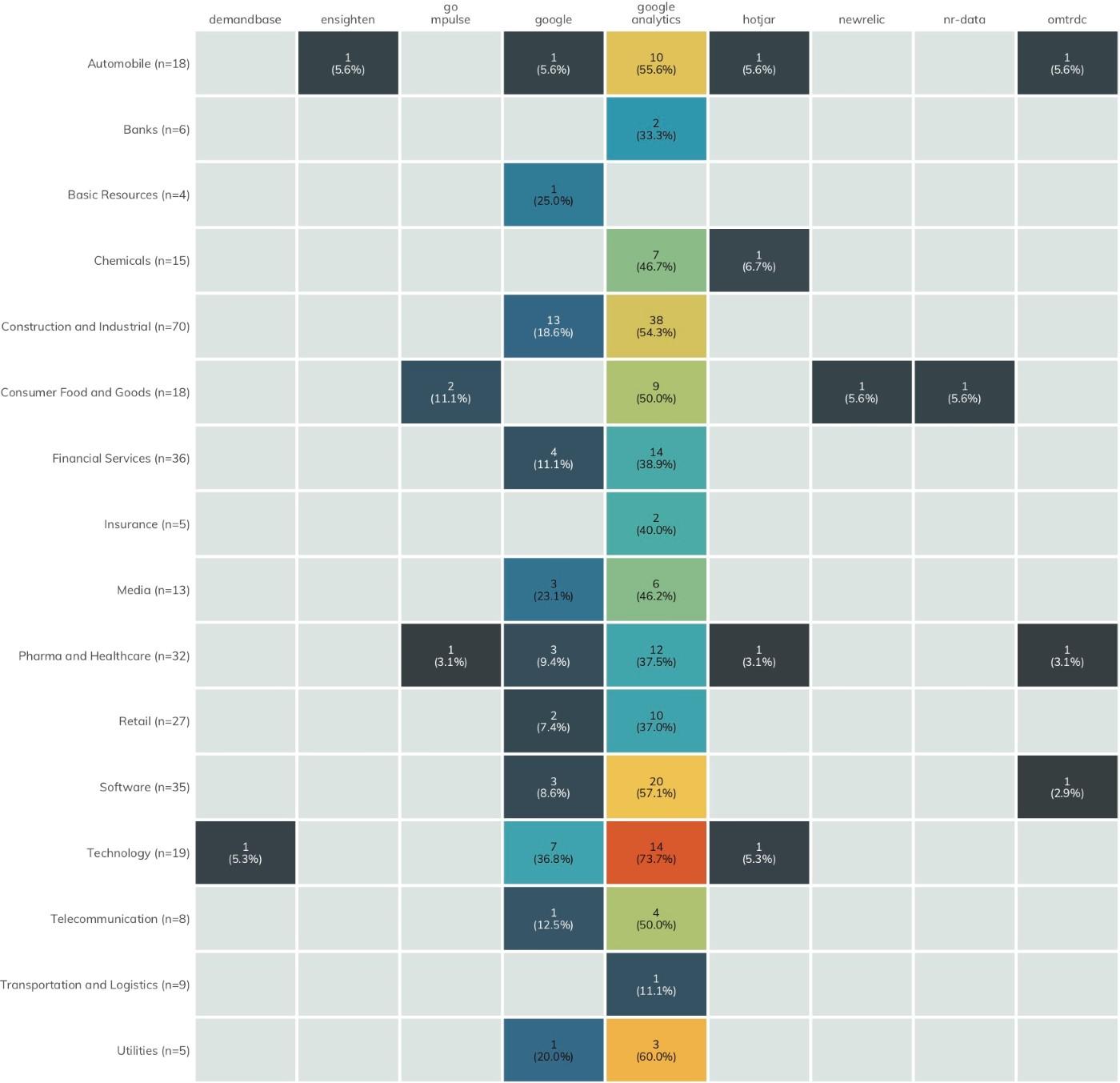 Figure 9: Third-Party Analytics Exposure
