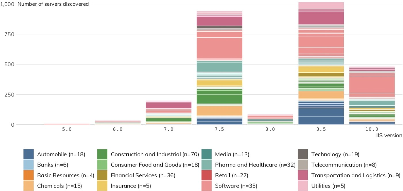 Figure 14: IIS Version Distribution (Each colored segment represents a different organization; markers indicate release year.)
