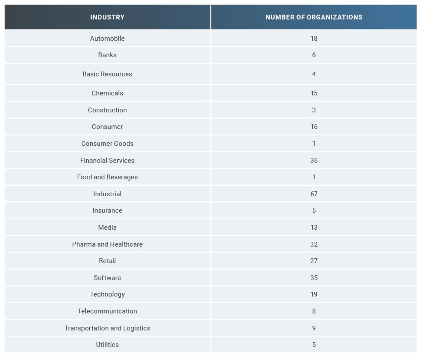 Table 3: DB 320 Constituents Summary