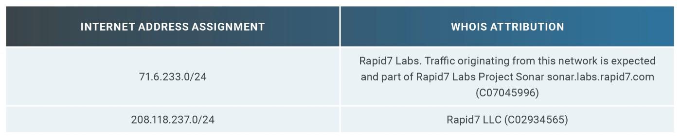 Table 4: Rapid7 WHOIS Record Summary