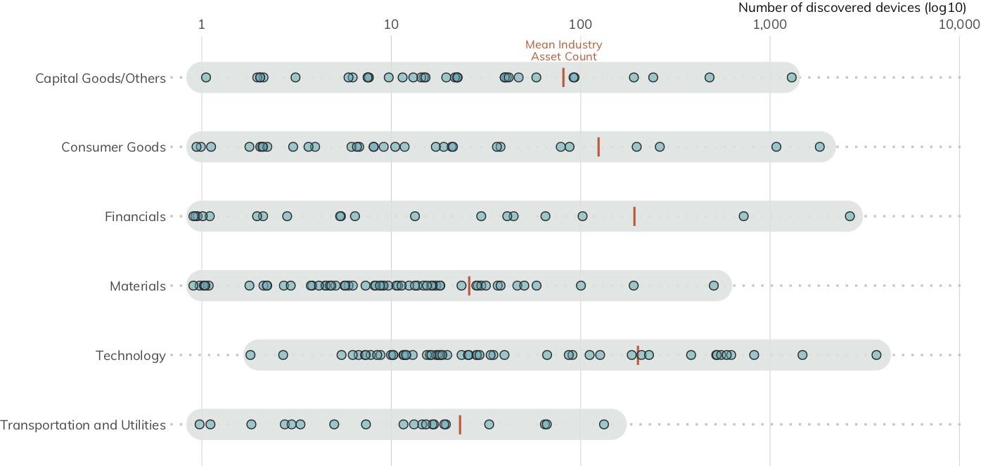 図 1: の検出された企業のアセットの業種別の分布(それぞれの点は、各企業を表しています。横軸は、検出されたアセット数。)