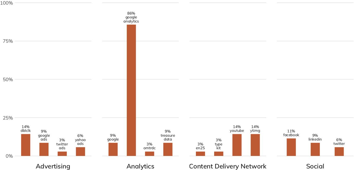 図 8:Capital Goods(消費財)/Others(その他)業種のWebサプライチェーンが共有しているリスク (棒グラフとラベルは同一のサービスをセキュアではない状態で使用している業種内の企業の割合)