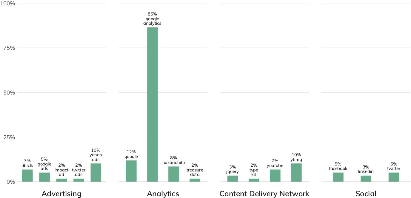 図 11:Materials (素材)業種のWebサプライチェーンが共有しているリスク (棒グラフとラベルは同一のサービスをセキュアではない状態で使用している業種内の企業の割合)