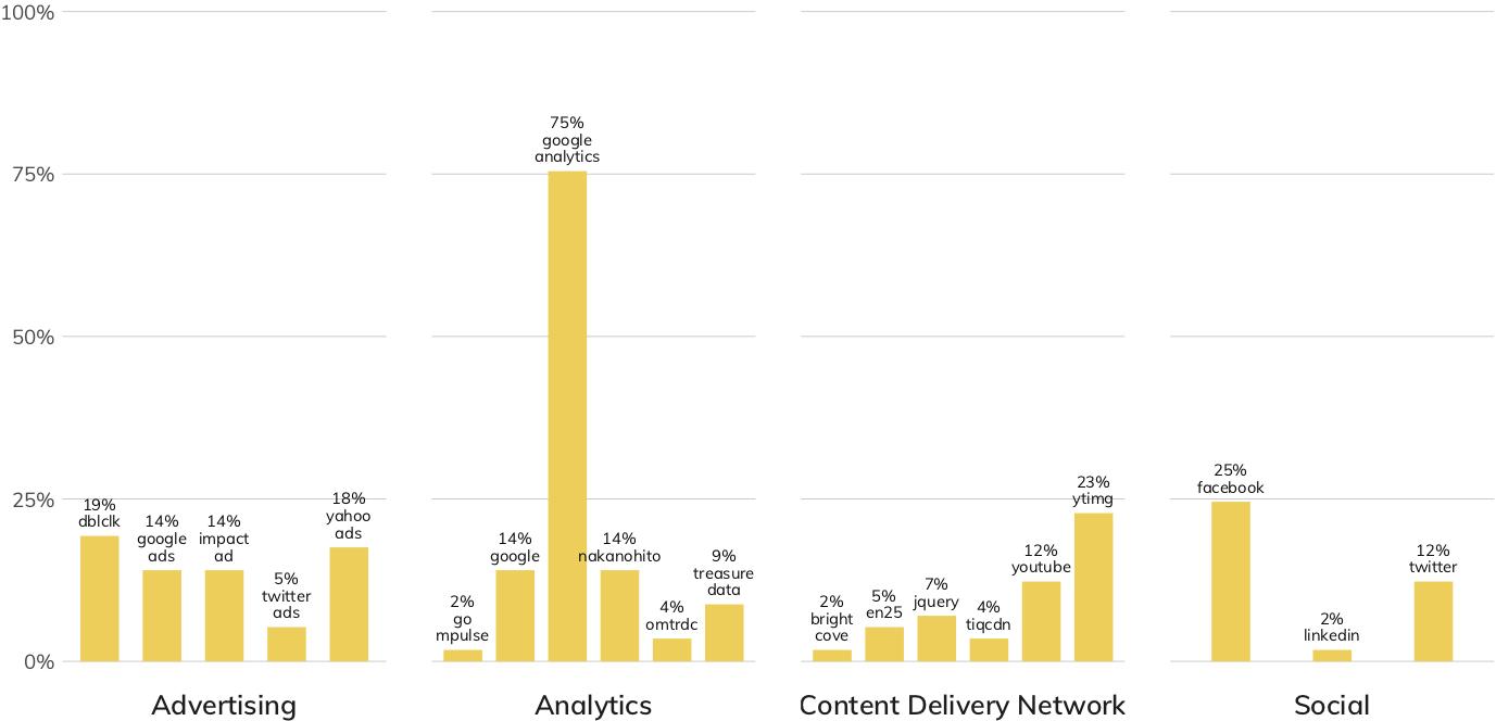 図 12:Technology(テクノロジー)業種のWebサプライチェーンが共有しているリスク (棒グラフとラベルは同一のサービスをセキュアではない状態で使用している業種内の企業の割合)