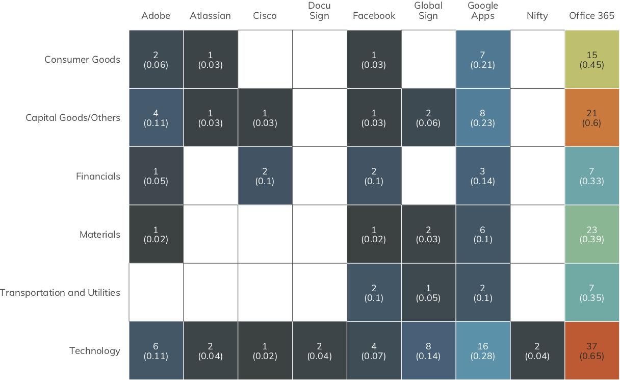 図 14:サードパーティーアプ/クラウドの利用によるDNSメタデータ経由のサイバーエクスポージャー