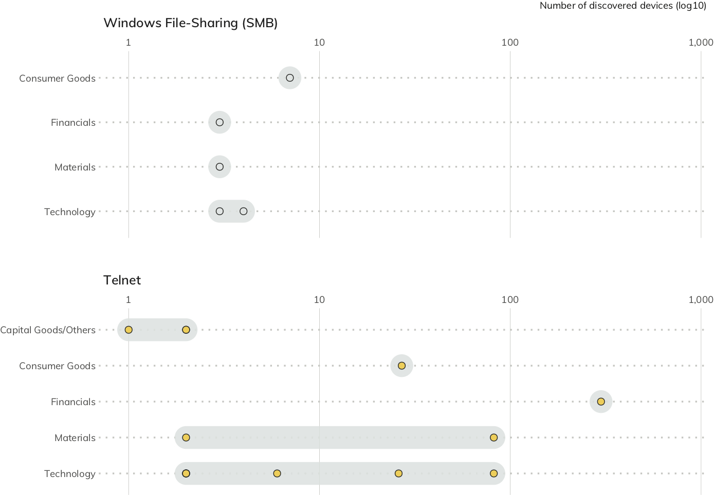 Figure 15: Exposure of Telnet and Windows File Sharing by Industry (Each dot represent one organization; position on axis = number of assets discovered.)