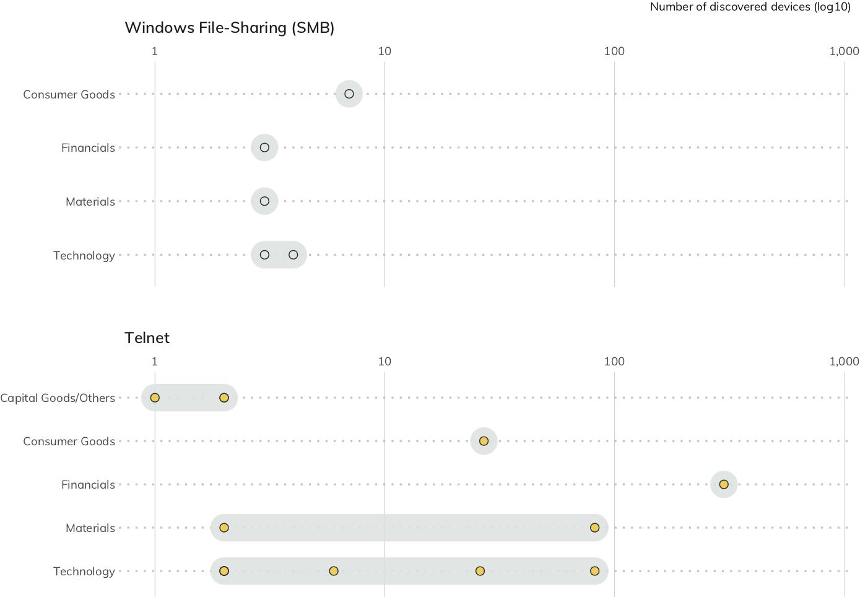 図 15:業種別のTelnetとウィンドウズファイル共有のサイバーエクスポージャー(それぞれの点は、企業を表しています。横軸は、検出されたサービスの数です。)