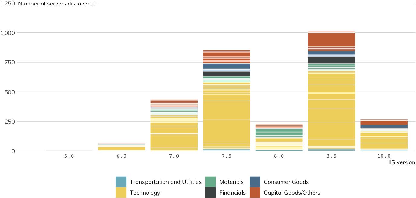 図 16: IISのバージョン分布(各色はそれぞれの業種、横軸はバージョン)