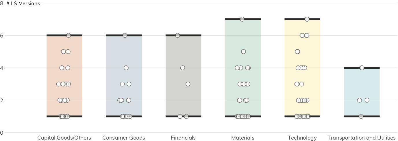図 17:IISのバージョン分布(それぞれの点は、企業を示しています。多くの企業が10以上の異なる バージョンのIISを同時に使用しています。)
