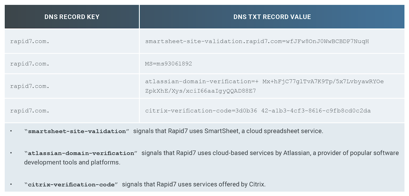 Table 1: Rapid7 DNS TXT Records Sample