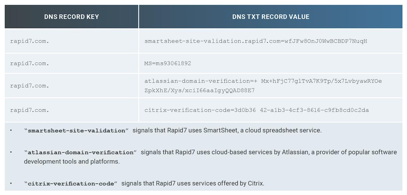 表 1:Rapid7 のDNS TXT テキストレコードのサンプル