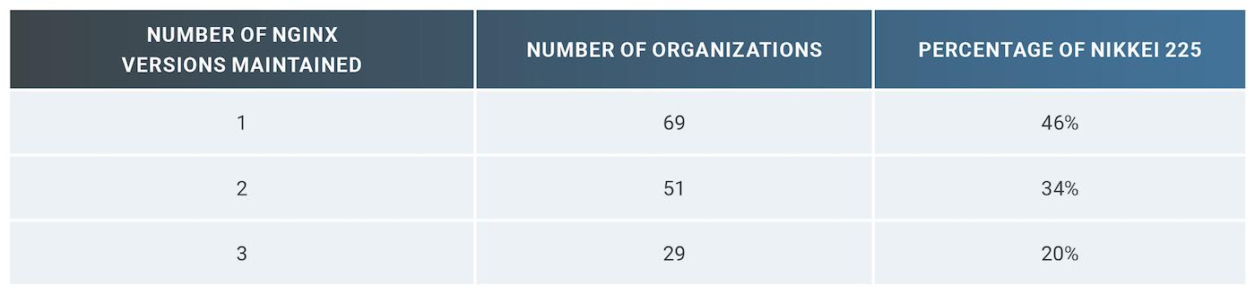 表 2:日経225銘柄企業における利用ベンダー数