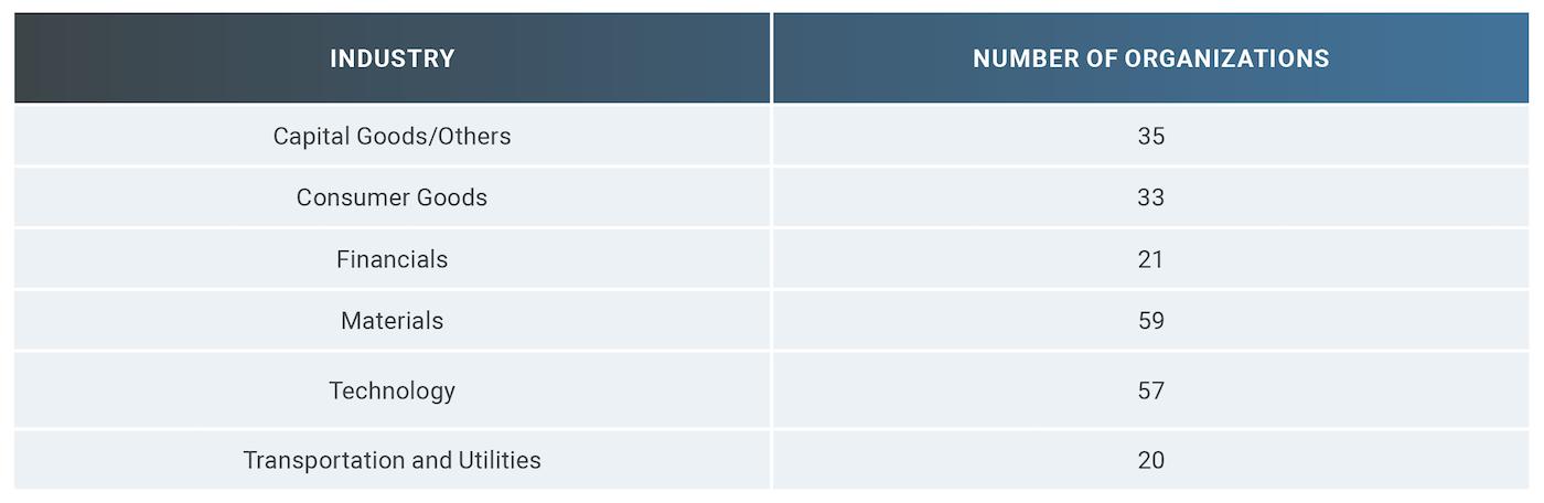 Table 3: Nikkei 225 Constituents Summary