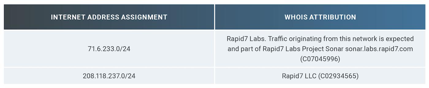 表 4:Rapid7のWHOISレコードの概要