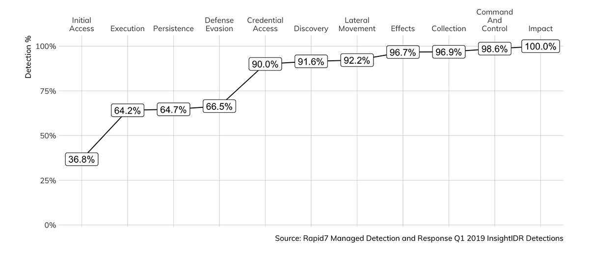 Figure 15: InsightIDR Detections Discover Over 90% of Attacker Actions by 'Credential Access' |