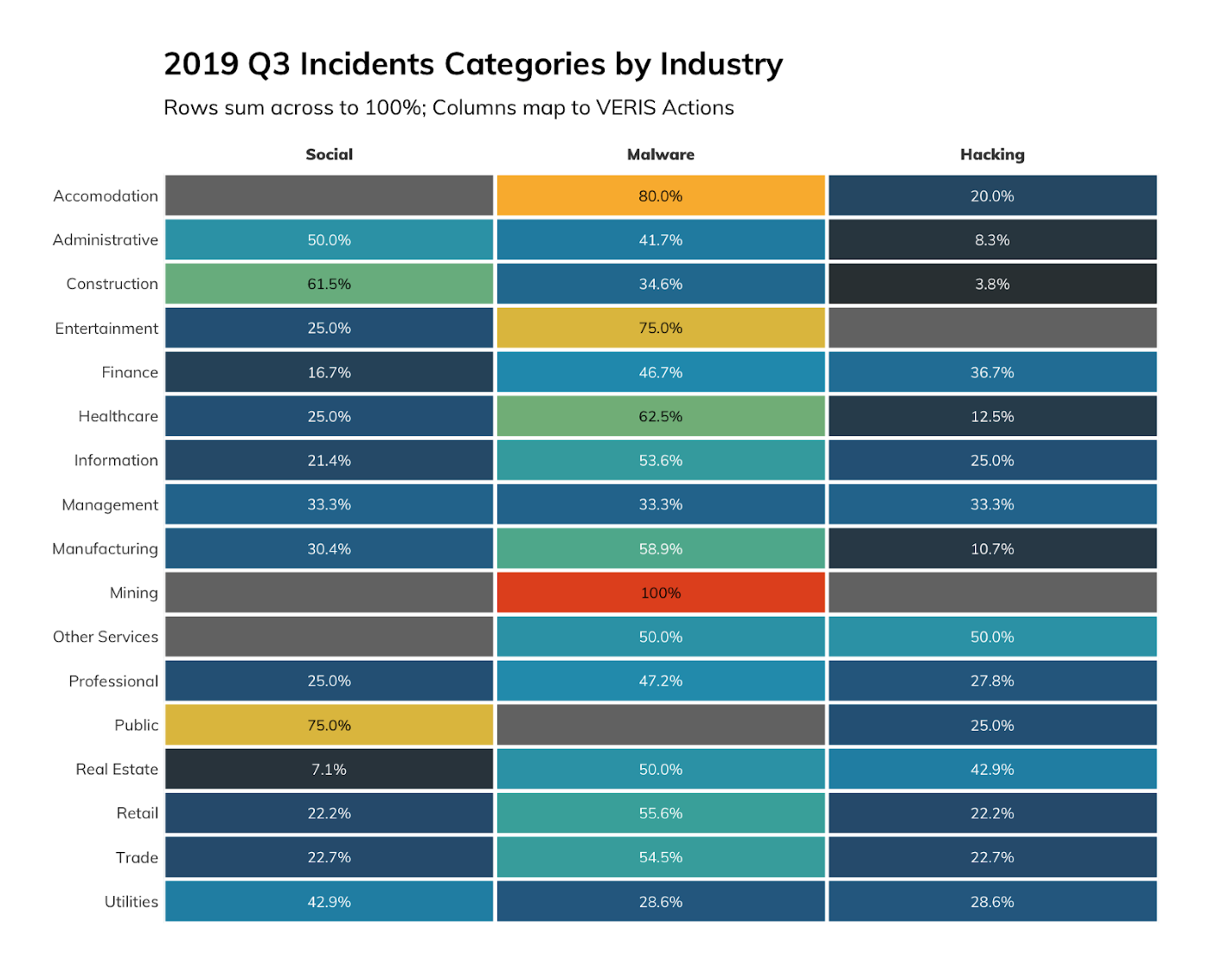 Figure 1: 2019 Q3 Incidents by Industry