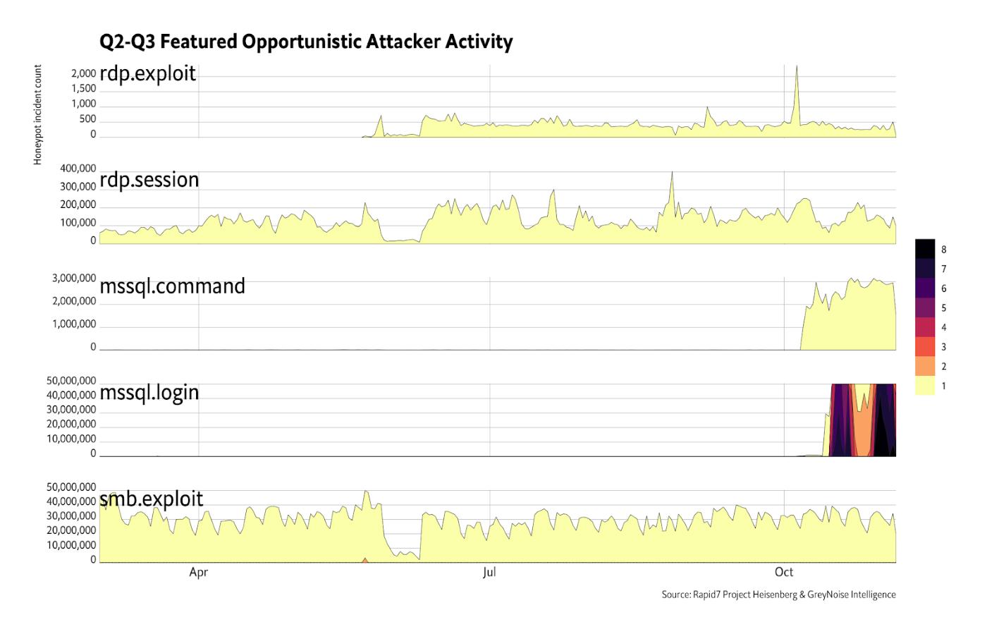 Figure 10: Q2-Q3 Featured Opportunistic Attacker Activity