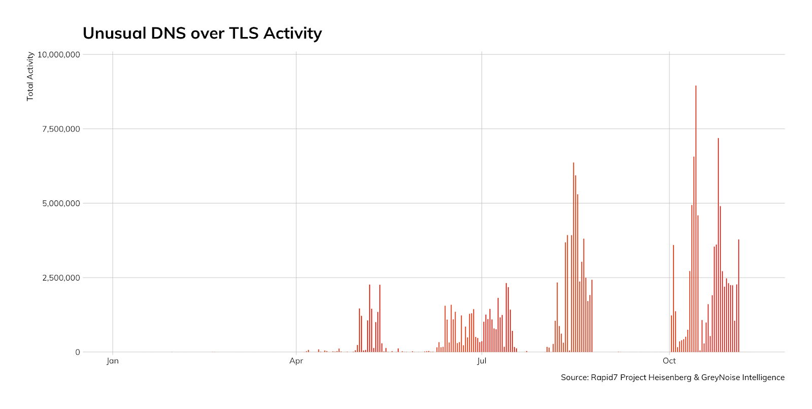 Figure 11: Unusual DNS Over TLS Activity
