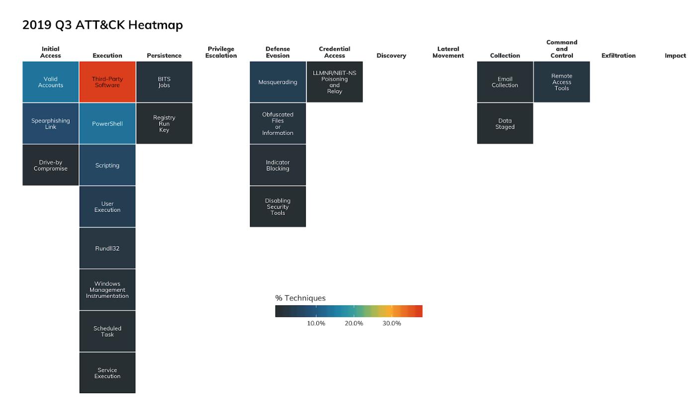 Figure 2: 2019 Q3 MITRE ATT&CK Heatmap