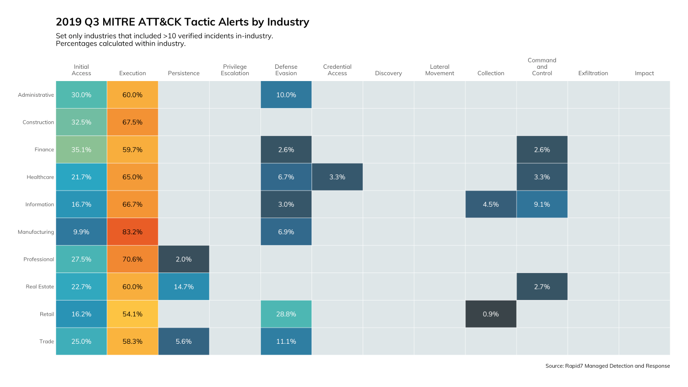 Figure 3: 2019 Q3 MITRE ATT&CK Tactic Alerts by Industry