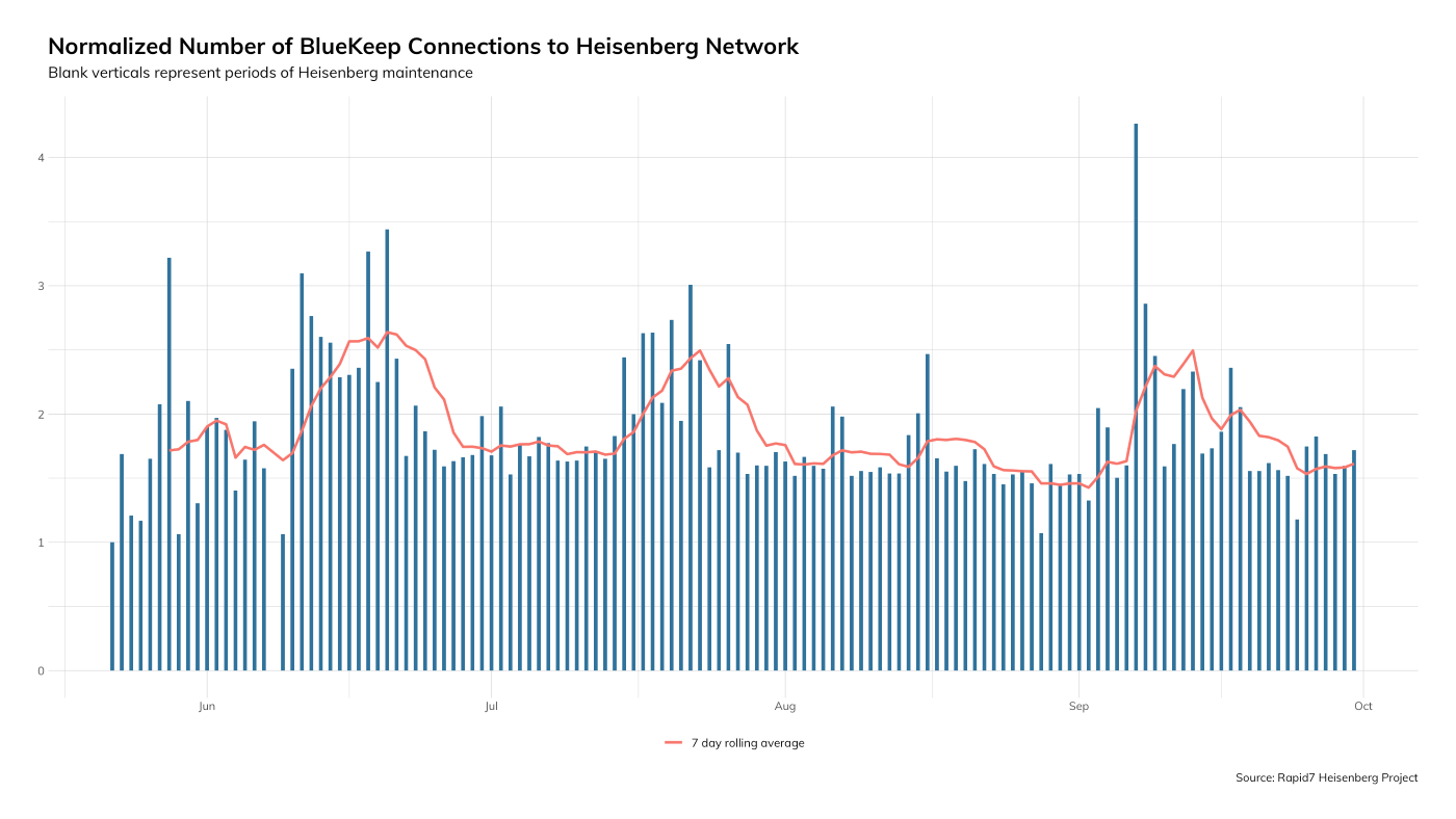 Figure 9: Normalized Number of BlueKeep Connections to Heisenberg Network