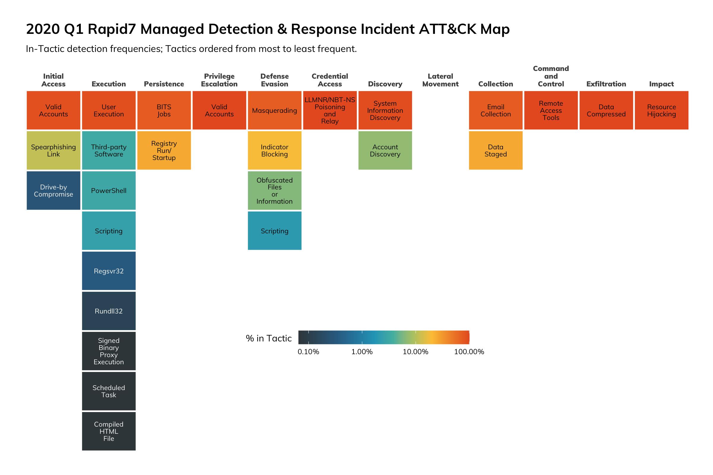 図8:2020年第1四半期のRapid7 MDRサービスにおけるインシデントATT&CKマップ
