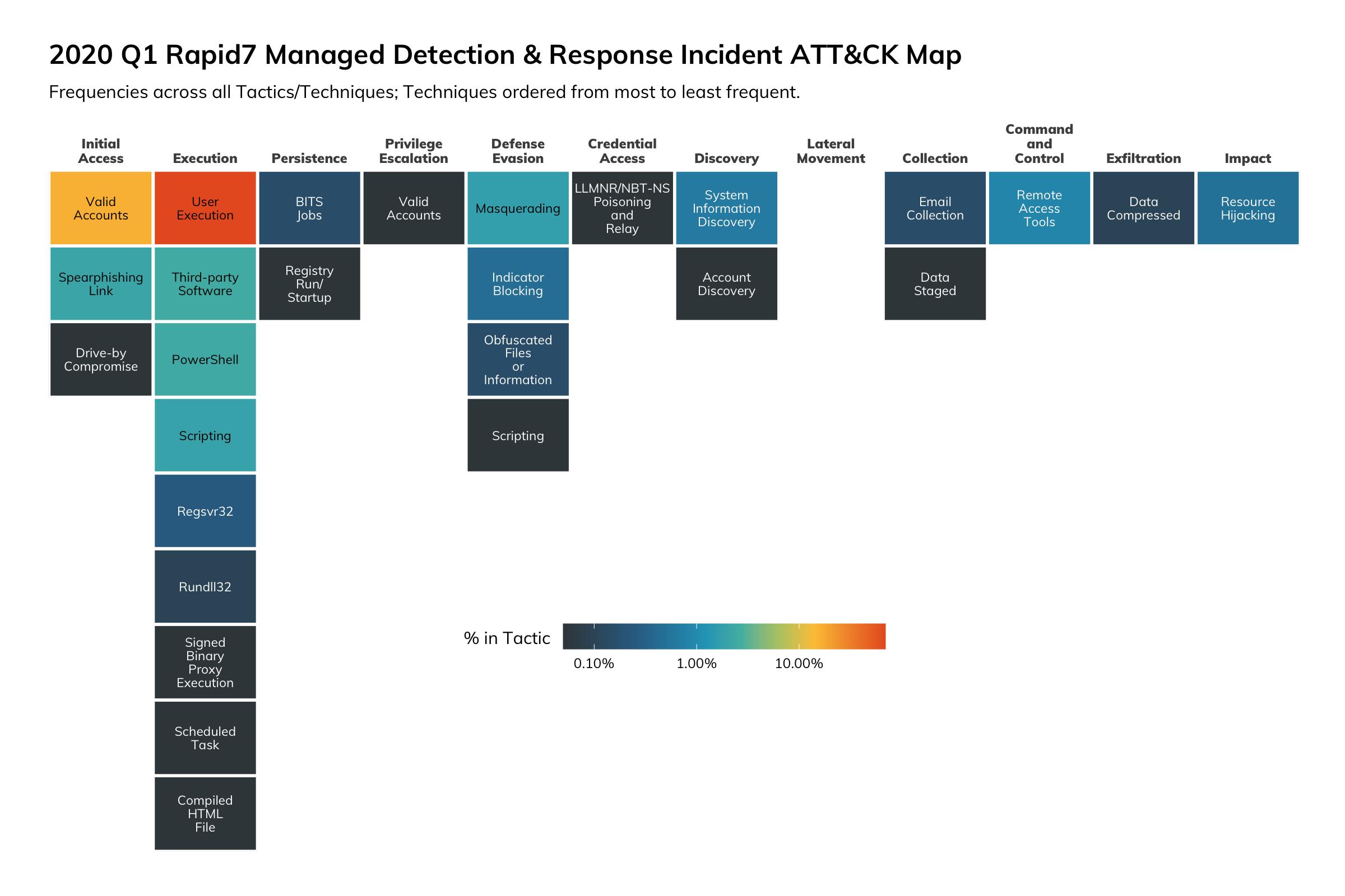 図9:2020年第1四半期のRapid7 MDRサービスにおけるインシデントATT&CKマップ