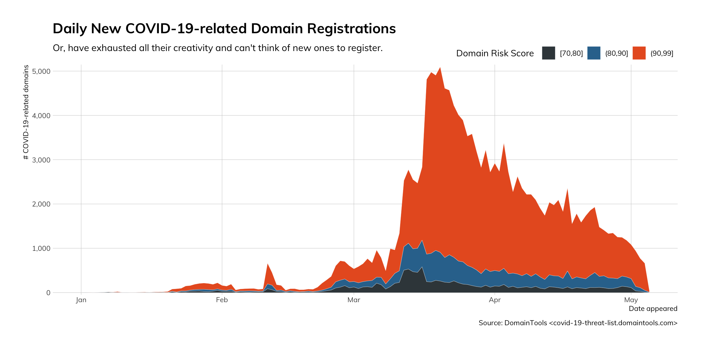Figure 5: Daily New COVID-19 related Domain Registrations