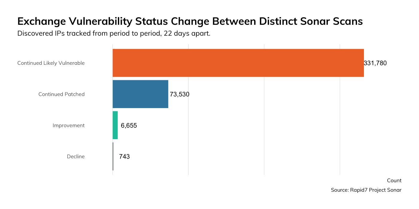 Figure 1: Exchange Vulnerability Status Change Between Distinct Sonar Scans